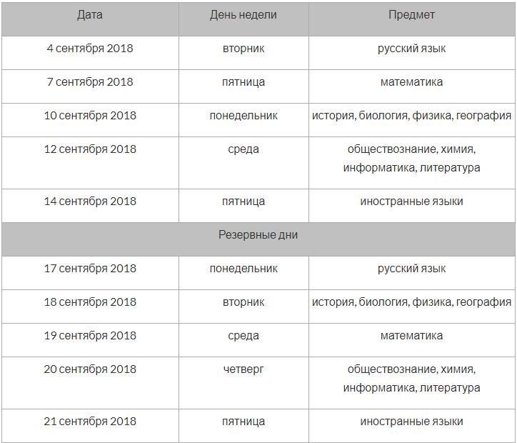 Сроки вступительной кампании 2018 года в вузах Украины